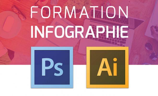 Formation Infographie Oran - Formation Photoshop Oran